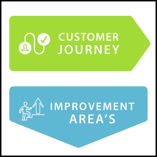 AgileWalls - Obeya - Customer Journey Element