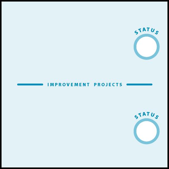 AgileWalls - Obeya - Improvement Project Element
